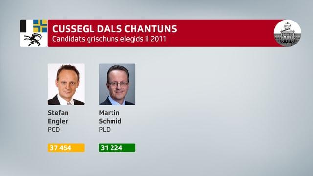 Grafica cun il resultat dal Cussegl dals chantuns dal 2011, alu era vegnids elegids Stefan Engler (PCD) cun 37'454 vuschs e Martin Schmid (PLD) cun 31'224 vuschs.
