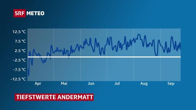 Grafik, die zeigt, dass die Temperatur in Andermatt seit Mitte Mai nicht mehr unter 0 Grad sank.