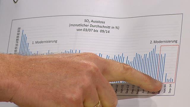 Michael Fahrbach zeigt mit dem Finger auf die Werte auf einem Datenblatt.