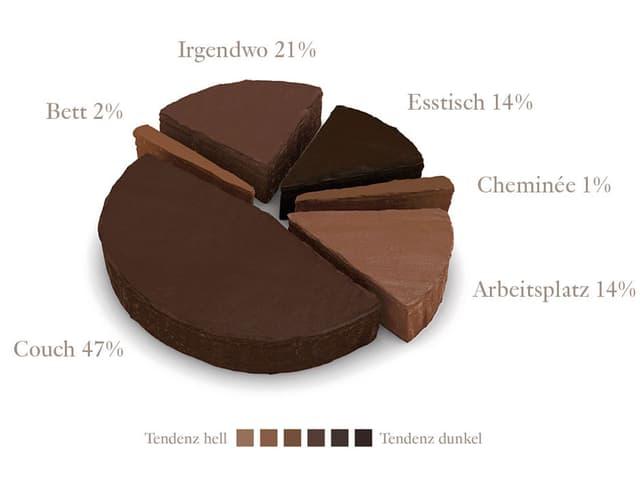 Kuchendiagramm, wo in der Schweiz am häufigsten Schokolade gegessen wird.