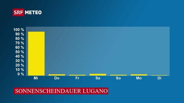 Sonnescheindauer Lugano