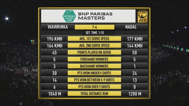 Nach 1:10h gewinnt Wawrinka das Tie Break des 1. Satzes mit 7:6.