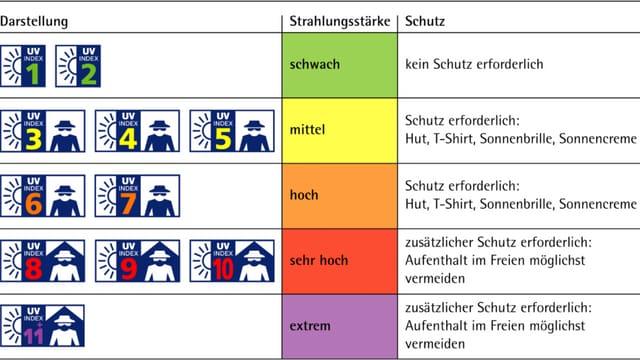 Tabellarische Darstellung der UV-Index-Werte