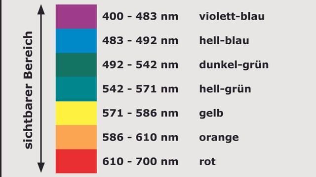 Liste der Wellenlängen der Farben des Sonnenlichts von violett/blau bis rot
