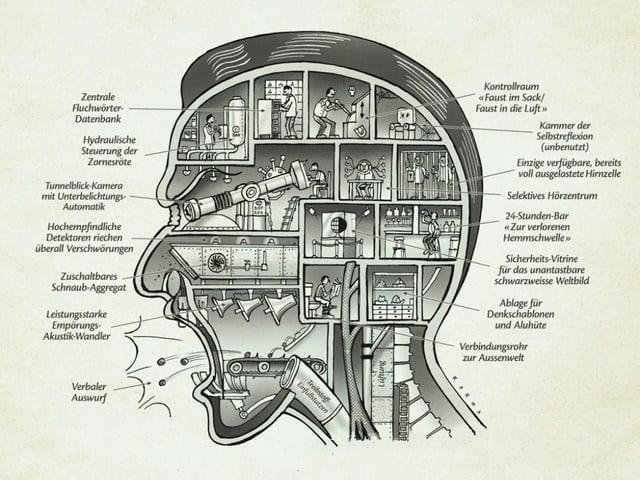 Karikatur eines Wutbürgers. Der Querschnitt durch den Kopf zwigt sein wildes Innenleben: Mit einer Fluchwörterdatenbank, einer Steuerung der Zornesröte, einem Tunnelblick in Form eines Fernrohrs und anderem.