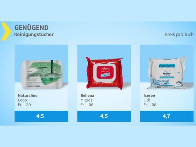Testgrafik «Genügend» mit den Produkten Naturaline, Bellena und Iseree.