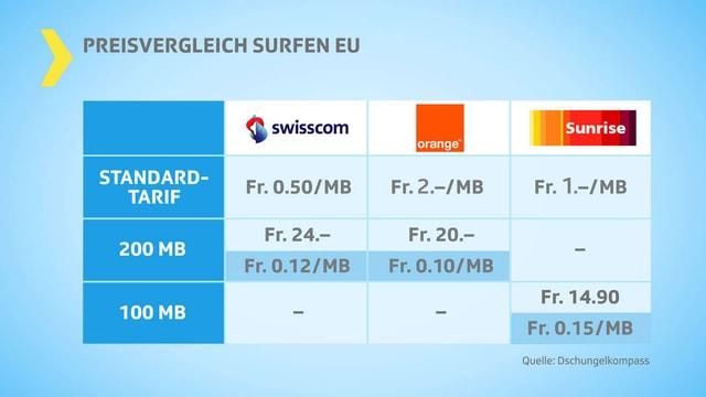 Tabelle mit Preisvergleich fürs Surfen im Ausland.