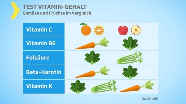 Grafik: Was liefert welche Vitamine.