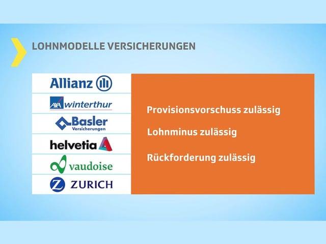 Logos von sechs Versicherungen