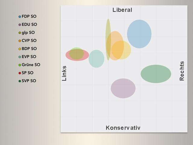 Smartmap Verteilung innerhalb der Parteien im Kanton Solothurn