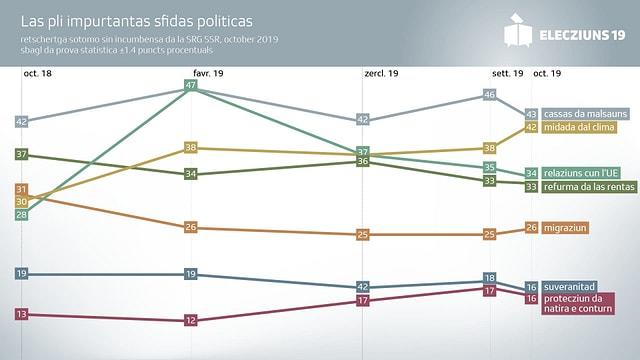 Purtret che mussa tge temas ch'èn per il suveran il pli relevant per votar.