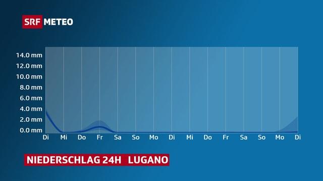 Ein Diagramm zeigt die Niederschlagssummen für Lugano bis zum 26. Dezember. Es fällt kaum Niederschlag.