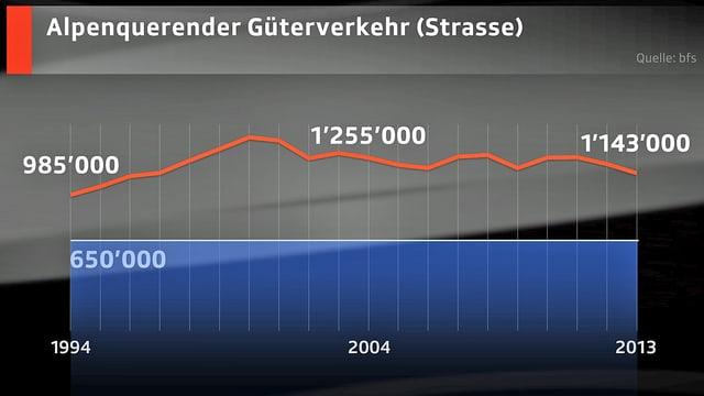Grafik mit dem Kurvendiagramm zum alpenquerenden Güterverkehr auf der Strasse.