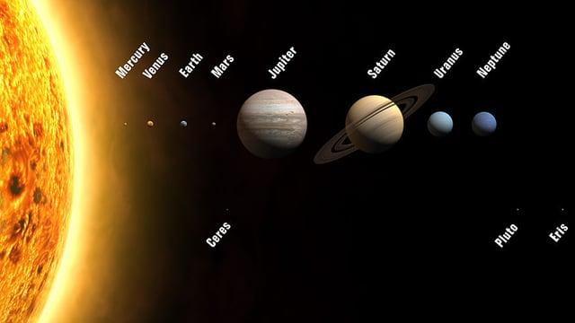Grafik: Planeten und Zwergplaneten Ceres, Pluto und Eris