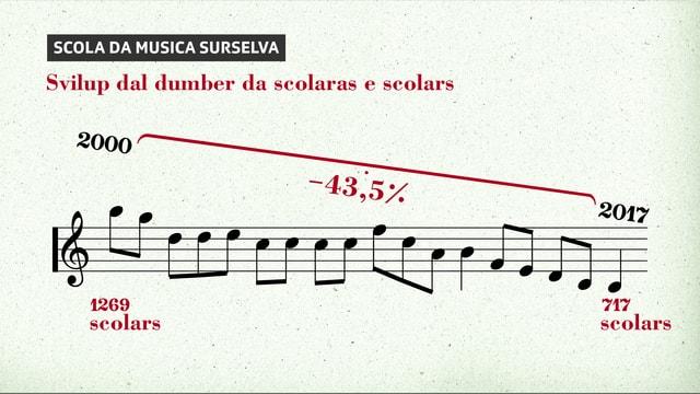La Scola da musica Surselva dumbra adina damain scolaras e scolars.
