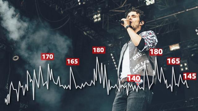 Wie schnell schlägt das Herz, wenn man auf der Bühne steht?