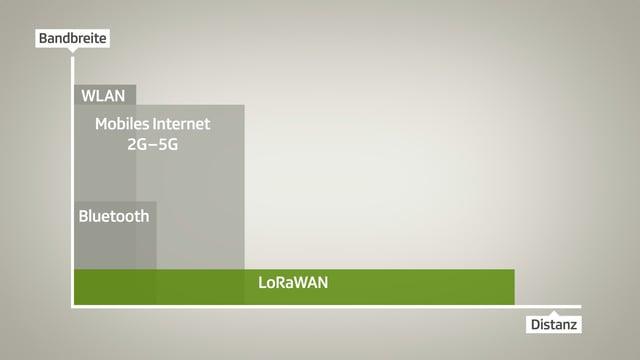 Vergleich von LoRaWAN gegenüber anderen Funkstandards betr. Bandbreite und Distanz