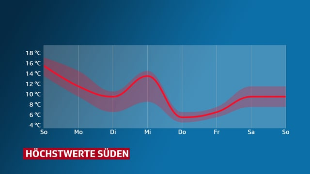 Kurve der Höchstwerte für die Alpensüdseite der nächsten Tage.