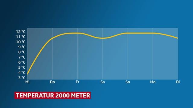 Temperaturkurve auf 2000 Meter Höhe. Ab Donnerstag liegen die Höchstwerte im zweistelligen Bereich.
