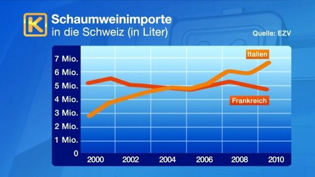 Schaumweinimporte