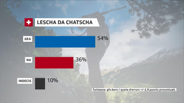 La grafica mussa duas pitgas, ina per Gea ed ina per Na. 54% dals dumandads avessan ditg l'entschatta avust Gea a la lescha da chatscha, 36% Na e 10% èn indecis.