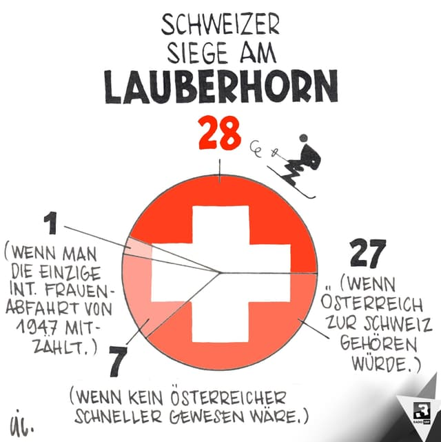 Die einzig wahre Grafik zum legendären Lauberhorn-Skirennen.