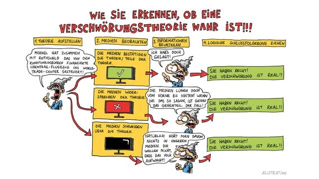 Comic zur Überprüfung von Verschwörungstheorien