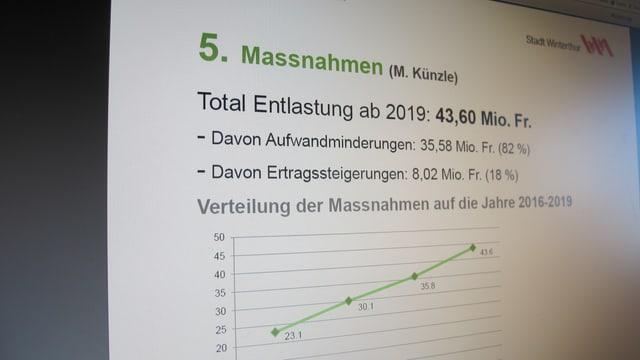 Fotografie des Bildschirms mit der Präsentation des Entlastungsprogramms.