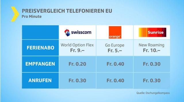 Tabelle mit Preisvergleich für Telefonieren