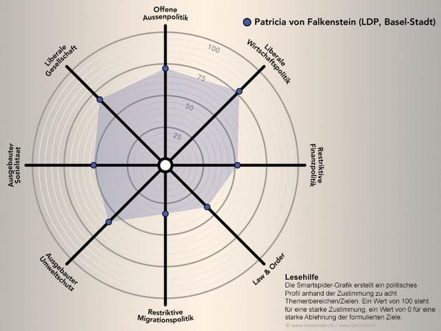 Smartspider Patricia von Falkenstein