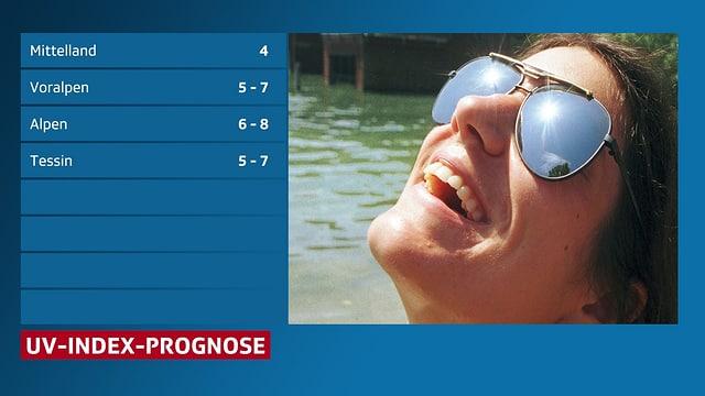 Liste mir der des UV - Index Prognose, daneben das Bild einer Frau mit Sonnebrille.