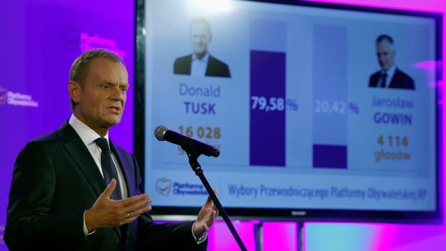 Donald Tusk vor den Ergebnissen der parteiinternen Umfrage.