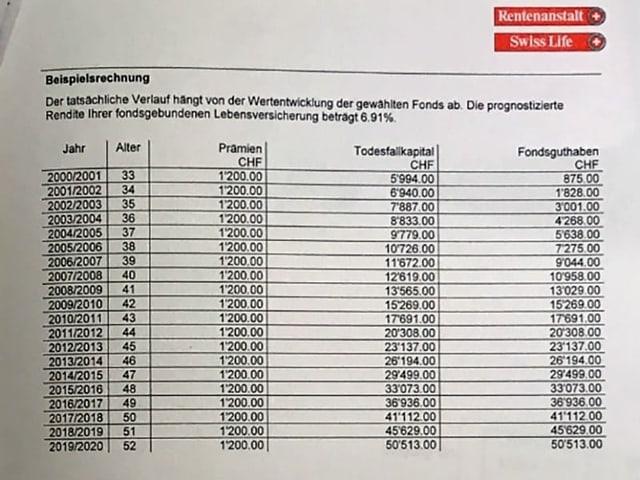 Tabelle mit Renditenaussichten