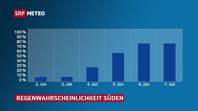 2. Juni: 10%, 3. Juni: 10%, 4. Juni: 30%, 5. Juni: 60%, 6. Juni: 80%, 7. Juni: 80%