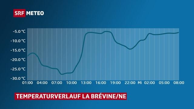 Temperaturverlauf von La Brévine im Neuenburger Jura