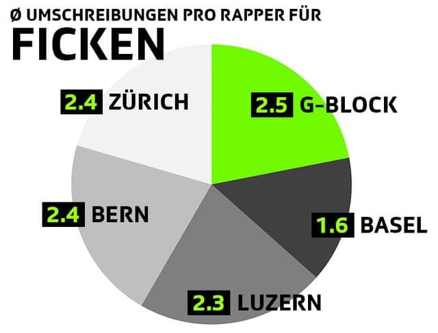 Umschreibungen pro Rapper für Ficken: 2.5 G-Block, 2.4 Zürich, 2.4 Bern, 2.3 Luzern, 1.6 Basel