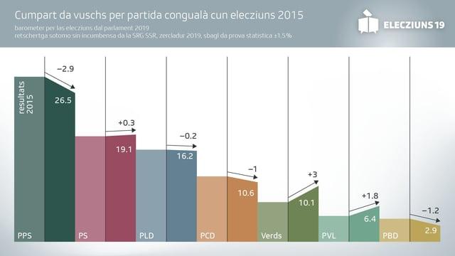 Grafica da votaziuns.