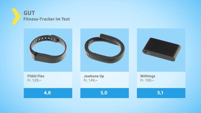 Testgrafik gut mit drei Fitness-Trackern.