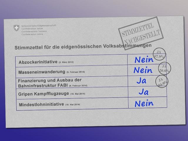 Nachgestellter Stimmzettel mit eidgenössischen Abstimmungsvorlagen, ausgefüllt von Christian Rathgeb.