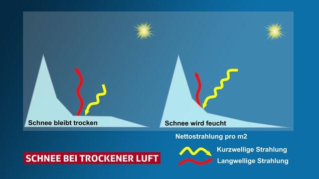 Graphik mit einem Schneeberg und Pfeilen zur Illustration der Strahlung.
