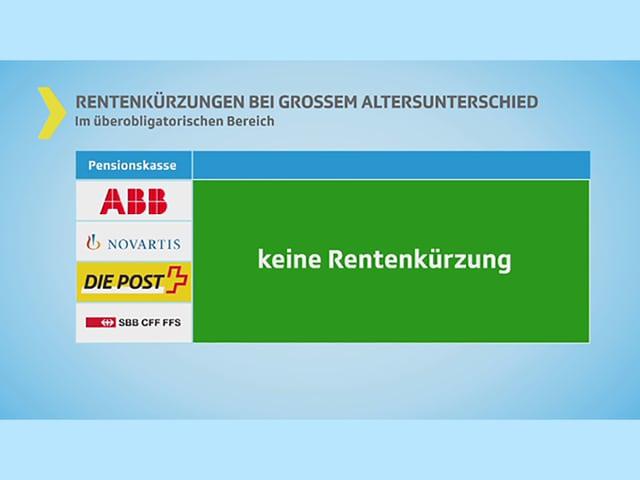 Keine Kürzungen bei der Post, SBB, Novartis, ABB