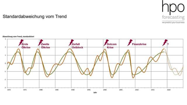 Konsum- und Industriezyklus