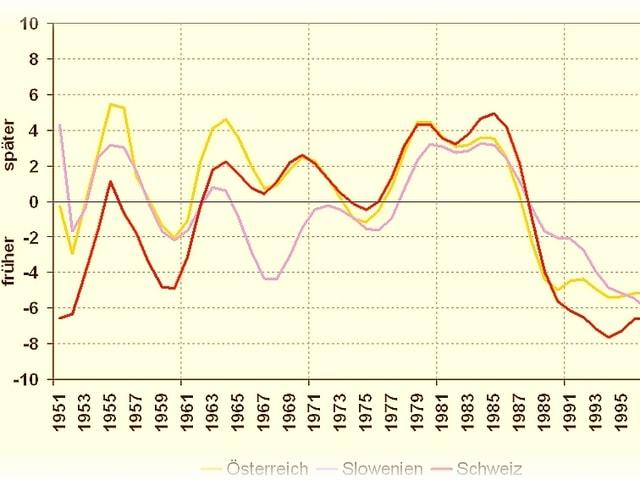 Die Kurven einer Grafik belegen, dass seit 1980 die Pflanzen immer früher blühen.