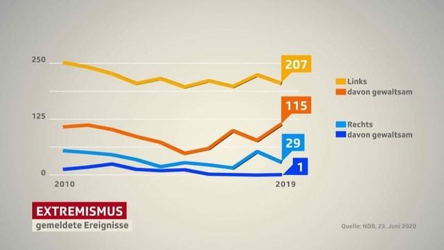 Grafik zu den gemeldeten Ereignissen Extremismus