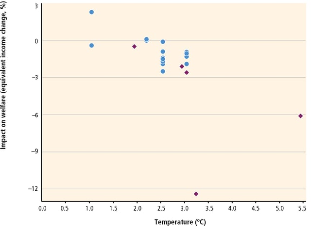 Diagramm Temperatur gegen Prozente