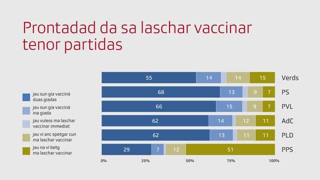 Grafica cun la prontadad da sa laschar vaccinar tenor partidas