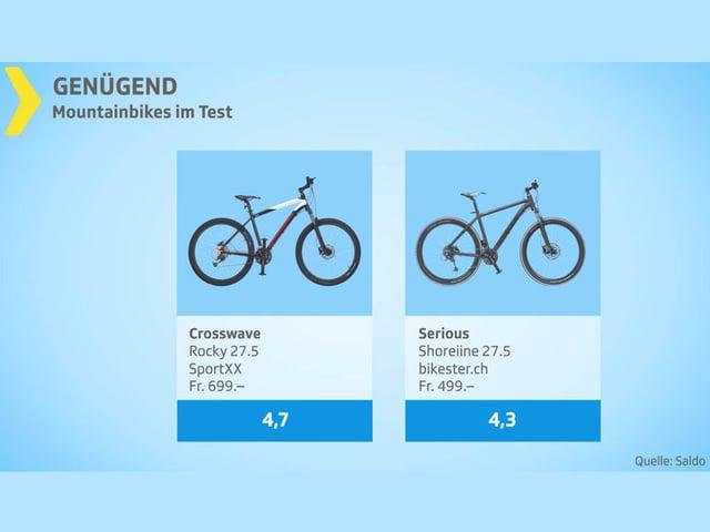 Testgrafik Mountainbikes Gesamturteil genügend.