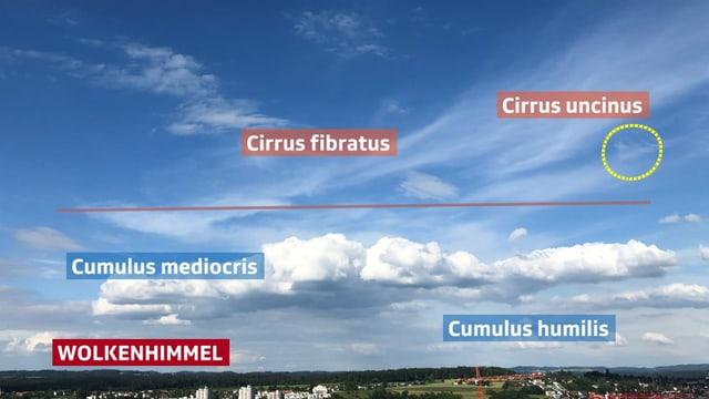 Verschieden Wolken