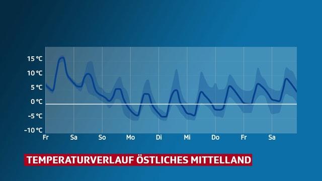 Verlauf der Temperatur im östlichen Mittelland.