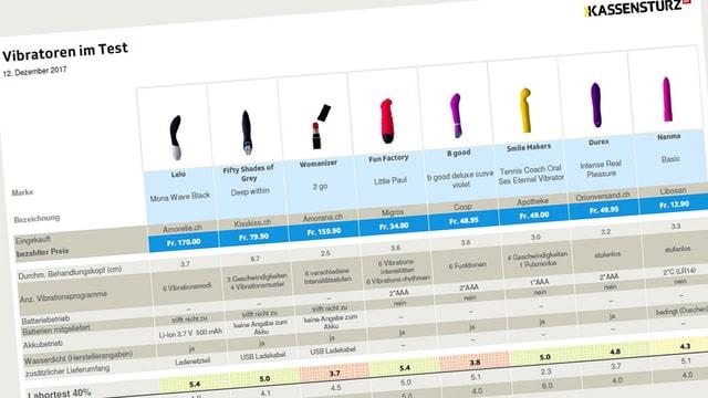 Vibratorentest